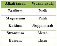 soal alkali tanah no 17