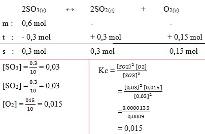 soal kesetimbangan kimia no 36