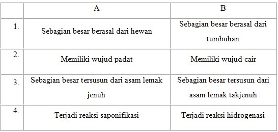 soal lipid no 45