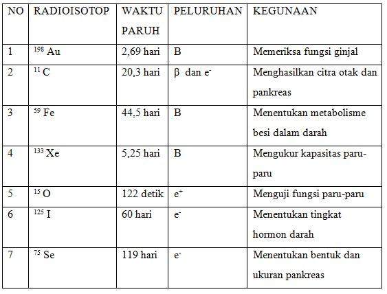 unsur radioaktif 45