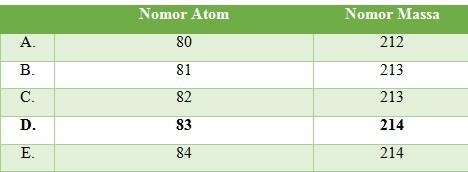 unsur radioaktif 8