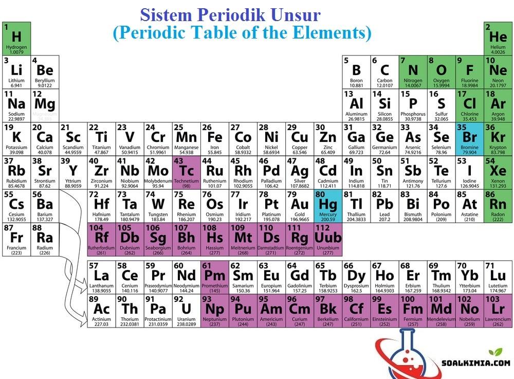soal sistem periodik unsur
