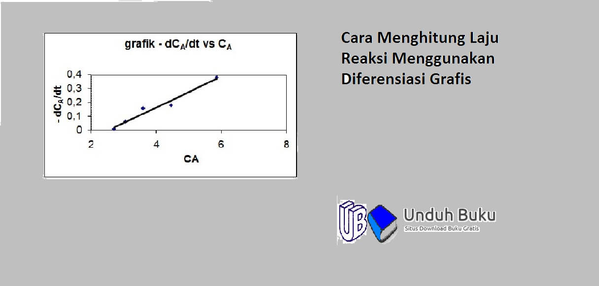 Cara Menghitung Diferensiasi Grafis