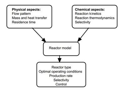 Pemilihan Bioreaktor Tubular