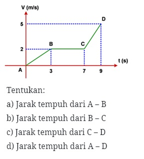 Soal nomor 8 GLBB
