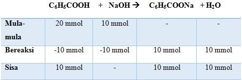 Kimia kelas 11 no 25
