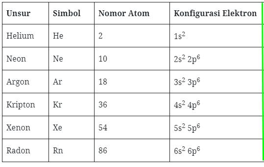 Soal kimia unsur no 62