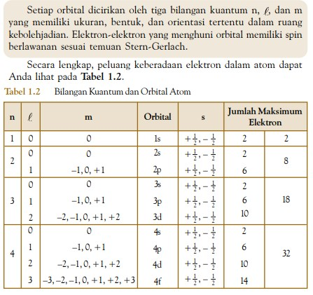 bilangan kuantum dan orbital