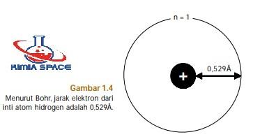 jarak atom dari inti menurut bohr