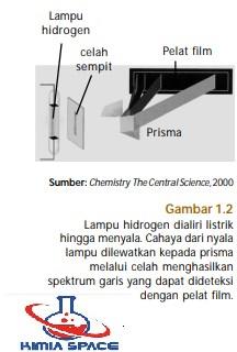 lampu hidrogen bohr