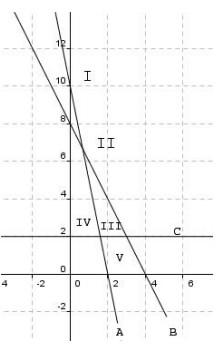 soal program linear dan jawaban no 2