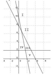 soal program linear no 2