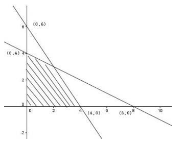 soal program linear no 4
