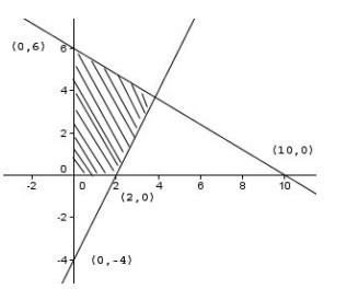 soal program linear no 5