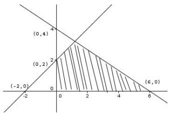 soal program linear no 6