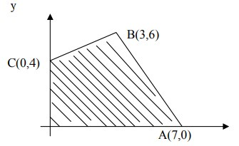 soal program linear no 7