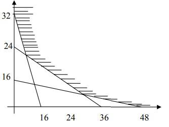 soal program linear no 9