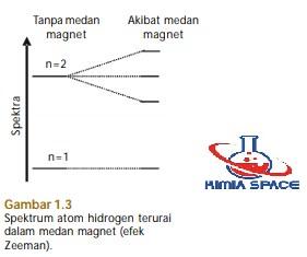 spektrum atom hidrogen terurai