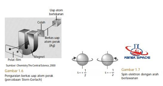spin elektron