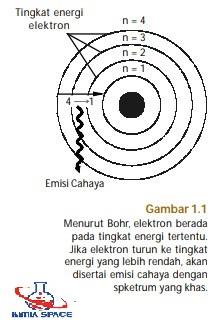 struktur atom bohr