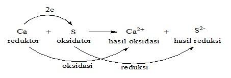reaksi redoks gabungan-1