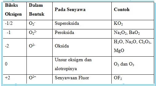 Senyawaan Oksigen