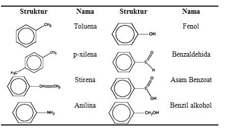 Tatanama Senyawa Aromatik