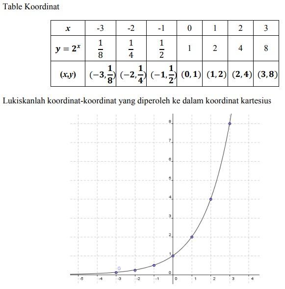 soal fungsi eksponen no 2