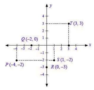 soal persamaan garis lurus no 2