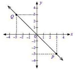 soal persamaan garis lurus no 3-1