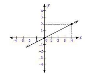 soal persamaan garis lurus no 4-1