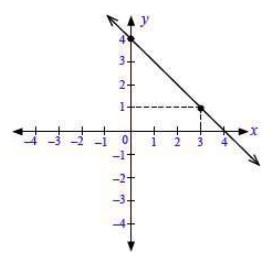 soal persamaan garis lurus no 4