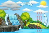 Soal Daur Air (Siklus Hidrologi)