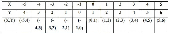Soal Persamaan Nilai Mutlak no 16-1-1