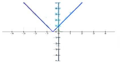 soal persamaan nilai mutlak 16-3
