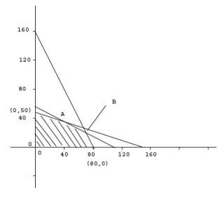soal program linear dan jawaban no 10