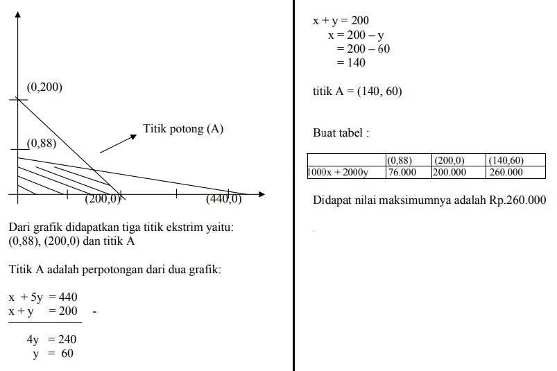 soal program linear dan jawaban no 11