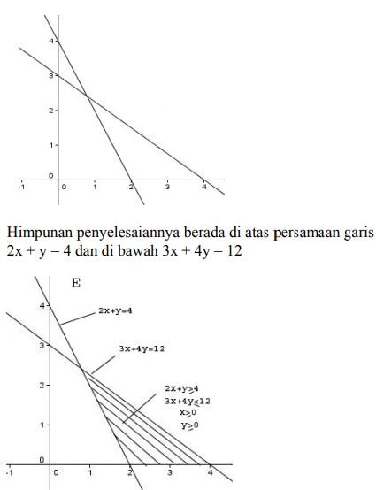 soal program linear dan jawaban no 3