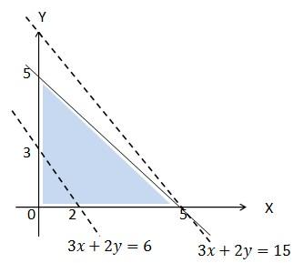 soal program linear no 13