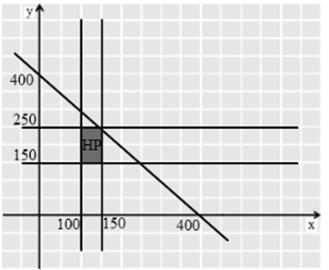 soal program linear no 17