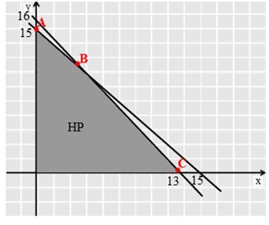soal program linear no 19