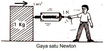 Gaya satu newton