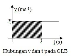 Hubungan v dan t pada GLB