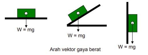 arah vektor gaya berat