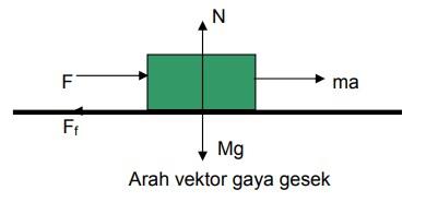arah vektor gaya gesek