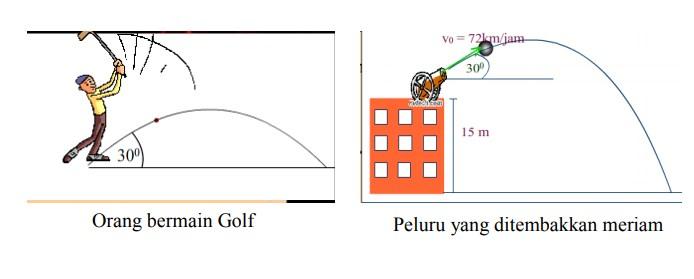 contoh gerak parabola