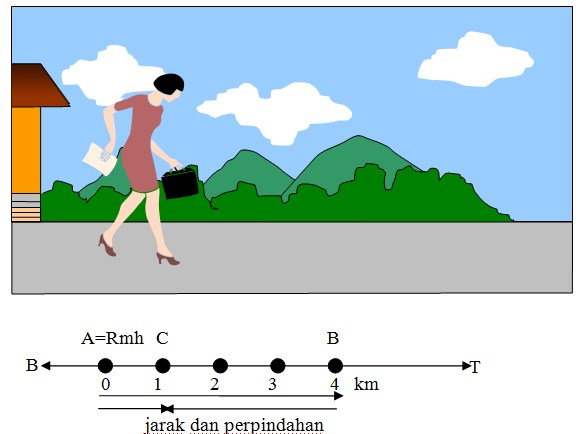 jarak dan perpindahan