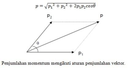 penjumlahan momentum mengikuti penjumlahan vektor