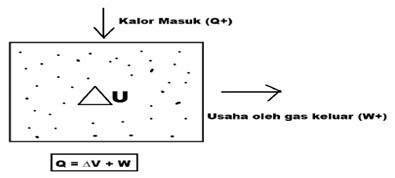 Kalor (Q)