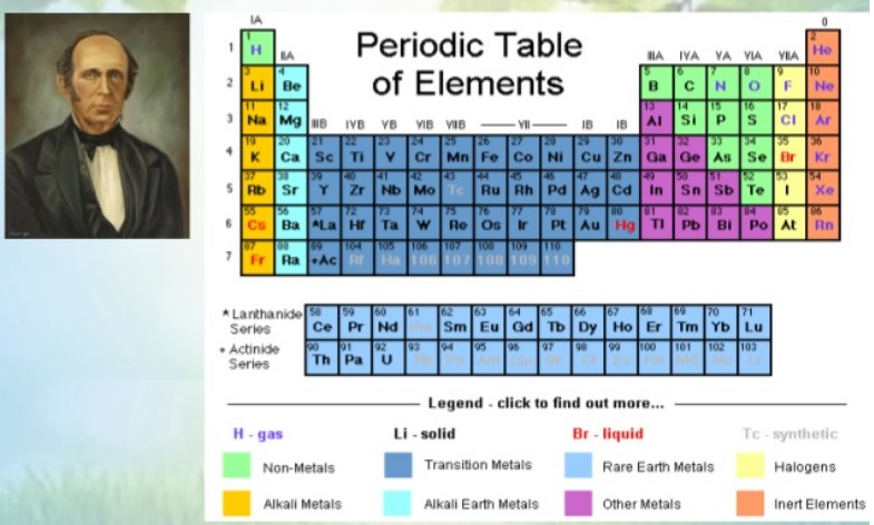 Sistem Periodik Modern dari Henry G. Moseley
